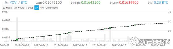 Планомерный рост курса YOVI