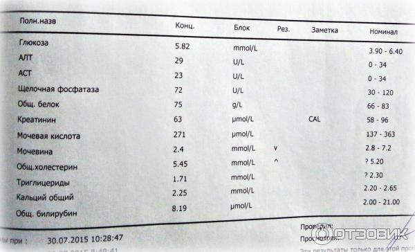 Анализ развернутый биохимический что в крови входит крови анализах сокращения английские в
