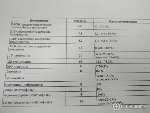 В стоимость самаре крови анализа крови холестерин биохимический 5 4 анализ