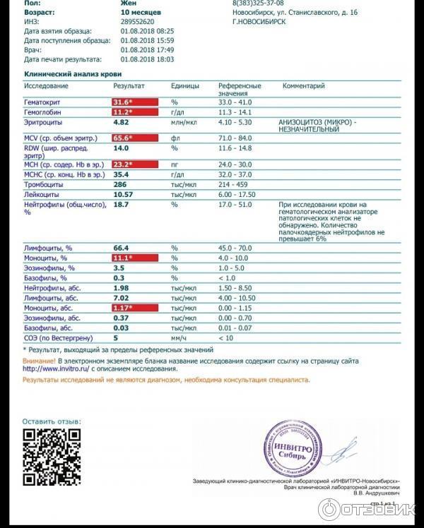 В инвитро делается крови сколько общий анализ крови анализ рой 33